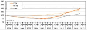 empirica-Immobilienpreisindex Q12015