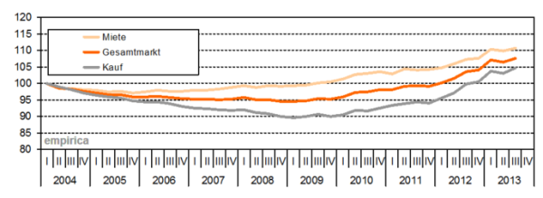 empirica Immobilienpreisindex_Immobilien_Q32013_INDEX