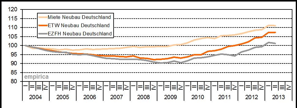 empirica Immobilienpreisindex Q22013 (2004=100)