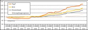Q22015_immobilienpreisindex_immobilienpreisdatenbank