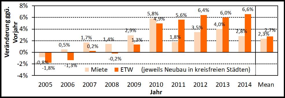 empirica-Immobilienpreisindex Q42014_ETW_MIETE Veränderung zum Vorjahr