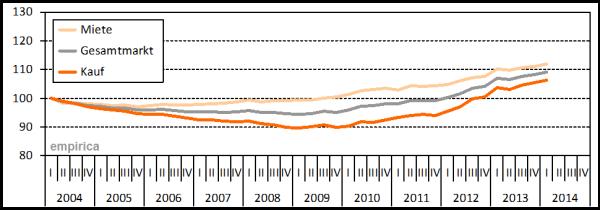 empirica_immobilienpreisindex_2014_Q1