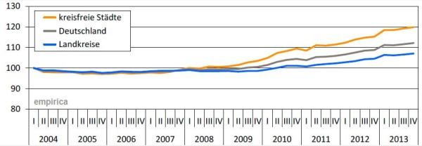 empirica-Deutschlandindex Q4-2013 MIETE (I/2004=100)