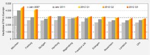 empirica-Kaufpreisranking Eigentumswohnungen Q3 2012