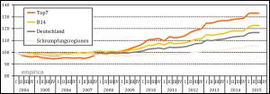 empirica-Immobilinepreisindex Miete Q32015