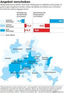 mietpreisentwicklung_berlin