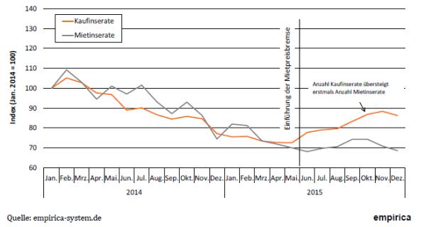 Entwicklung der Mietangebote nach Einführung der Mietpreisbremse