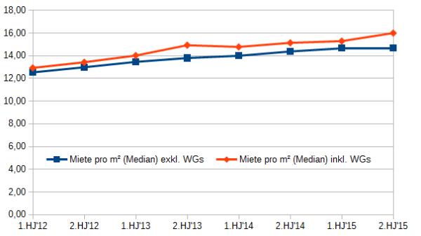 Marktmieten München 2012-2016
