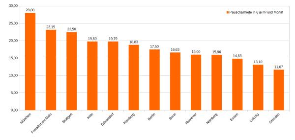 Abgebildet sind die Median Gesamtmieten für Temporäres Wohnen bzw. Wohnen auf Zeit des letzten halben Jahres in ausgewählten Städten