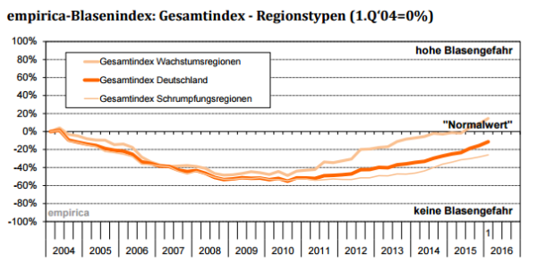 empirica-Blasenindex Q1/2016 nach Regionstypen (Quelle: empirica ag)